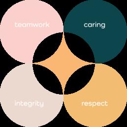 Autograph Care Home Values